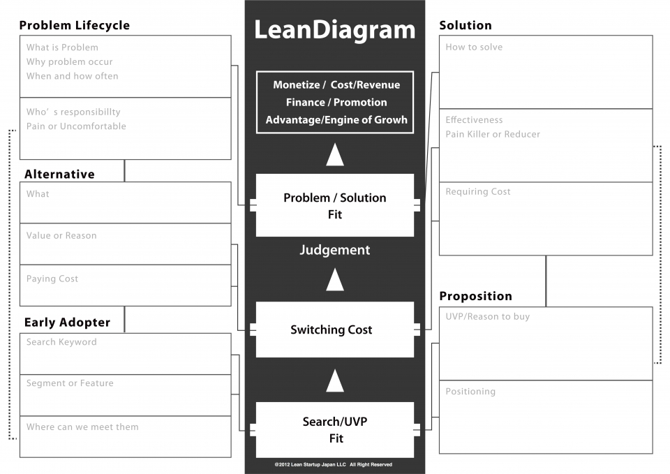 """Lean Diagram"" Workshop Vol.1"